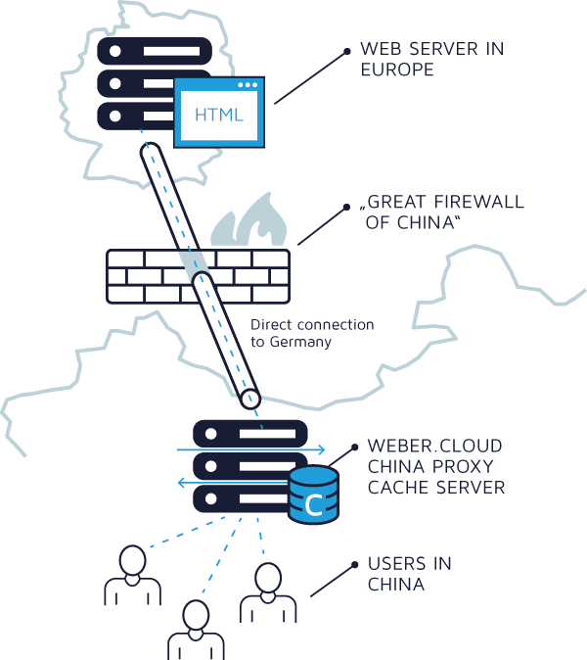 Proxy cache server in China