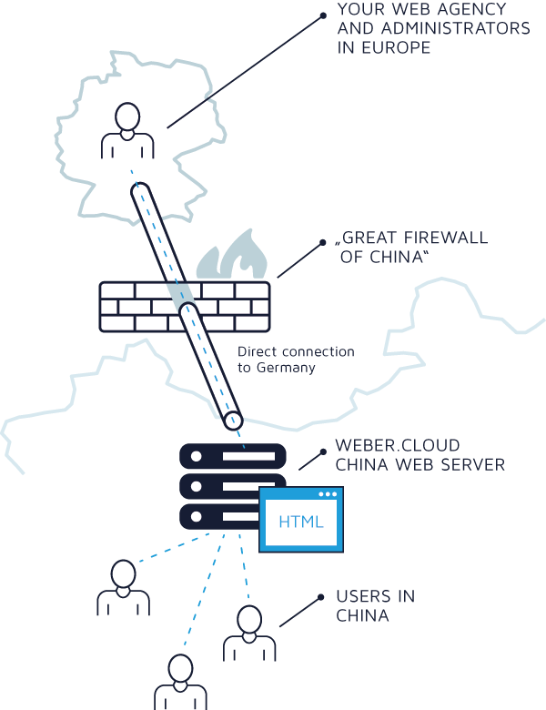 Direct hosting in China